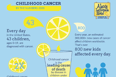 Learn More About Pediatric Cancer